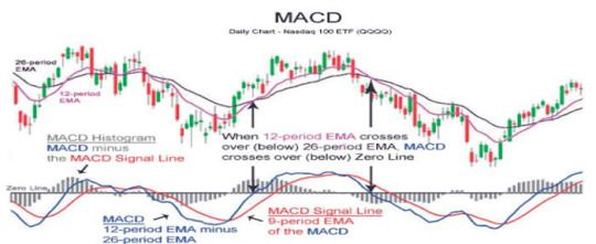 Trading Binary Options with MACD Indicator click to know more...