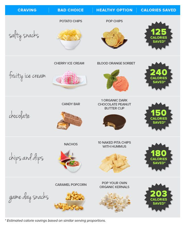 Satisfy Any Craving - The Healthy Way! JillianMichaels.com