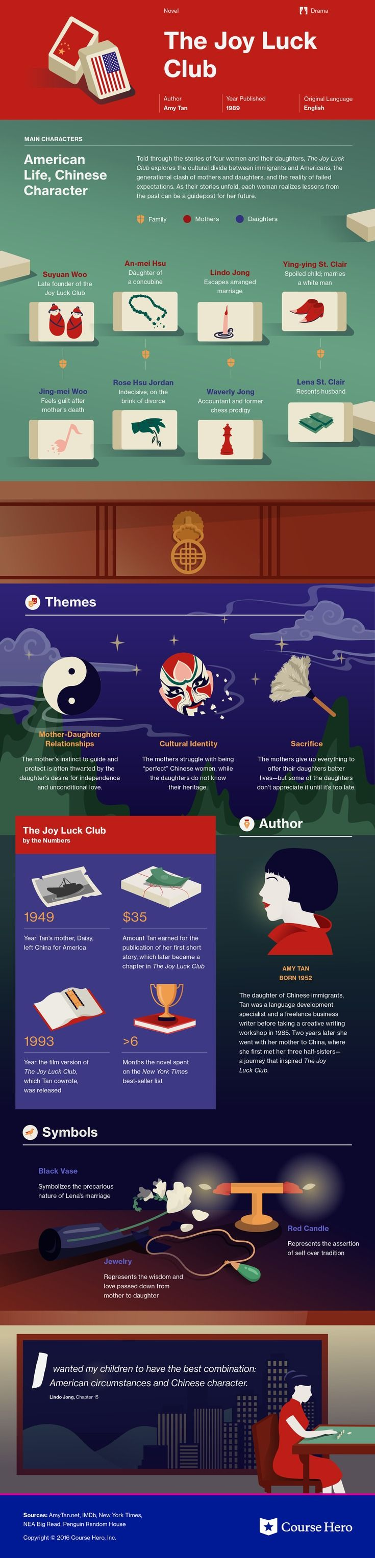 The Joy Luck Club Infographic | Course Hero