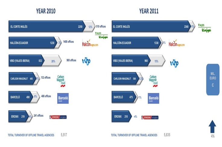 Infografia que realiza una comparación de la facturación de grandes redes de agencias de viajes presenciales entre los años 2010 y 2011