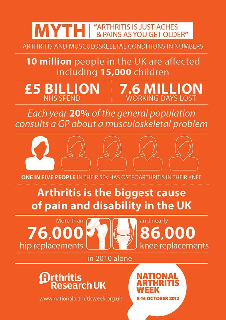 Arthritis facts and figures that are plain to see. Help Arthritis Research UK bust common myths about arthritis. #NationalArthritisWeek