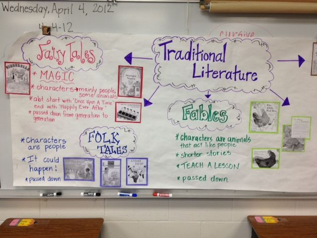 Traditional Literature Anchor Chart-- gives details from Fountas and Pinnell on different types of TL. Can include copies of book covers for each genre.
