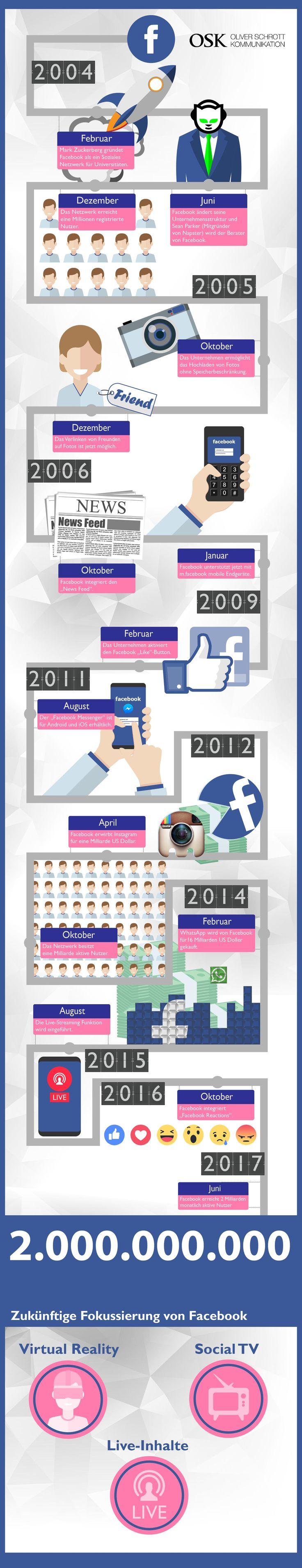 Facebook-Überblick - die Geschichte des Netzwerks in einer Infografik