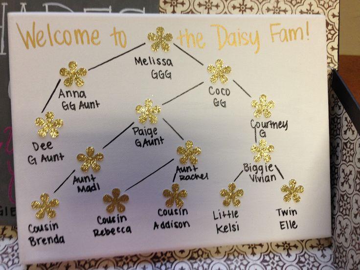 New sorority family tree!