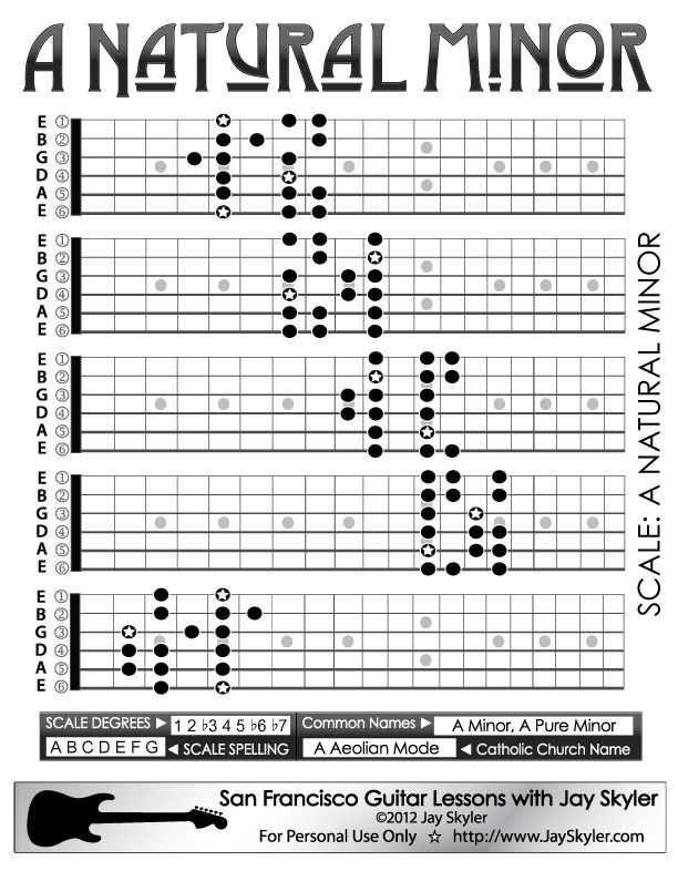 Oasis - Wonderwall (Chords) - Ultimate-Guitar.Com