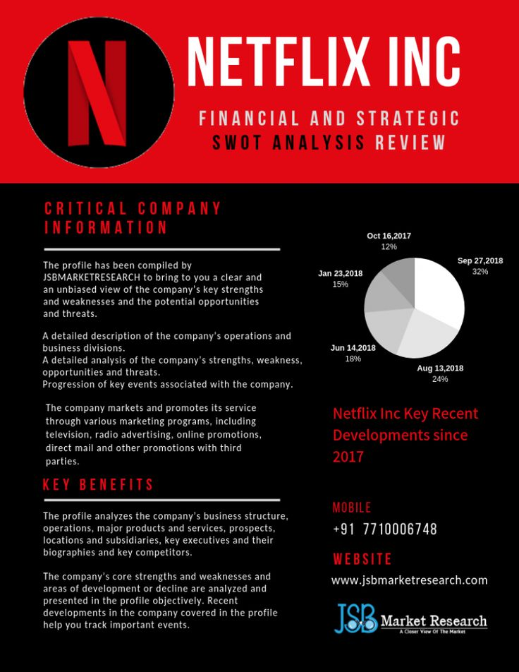 Netflix Inc (NFLX) Financial and Strategic SWOT Analysis