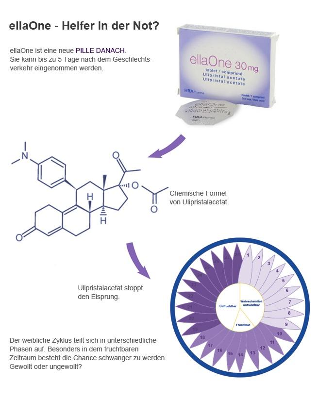 #ellaOne - die Pille danach. Doch was kann eigentlich der Helfer in der Not? Die Notfallverhütungspille schützt nach dem ungeschützten Geschlechtsverkehr.