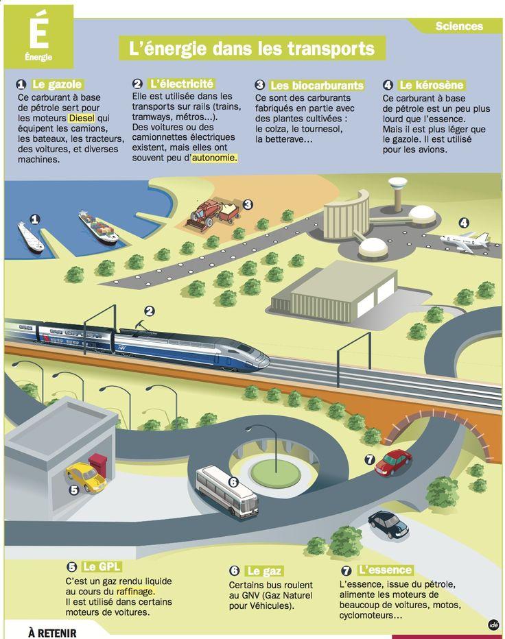 Fiche exposés : L'énergie dans les transports