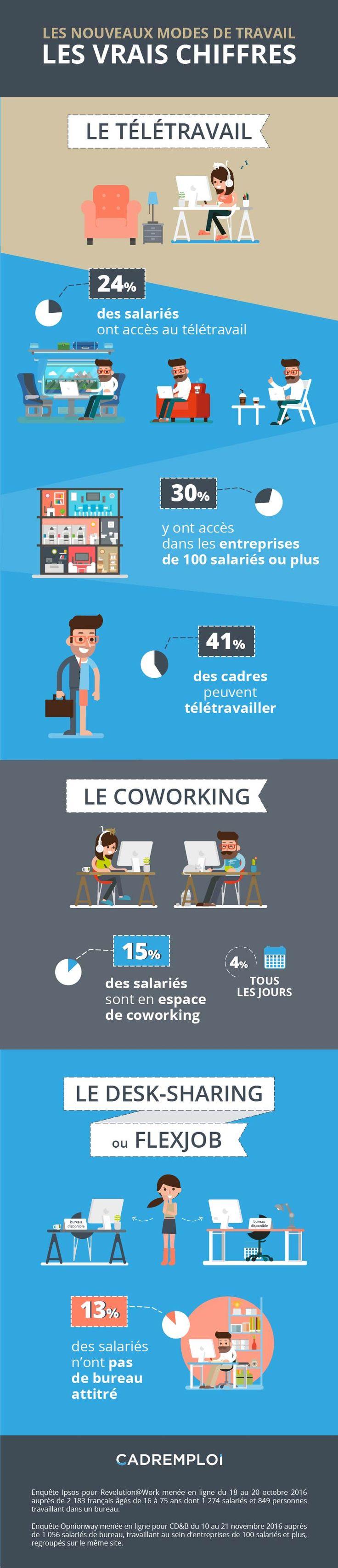 [Infographie] Nouveaux modes de travail : quelle réalité en France ?