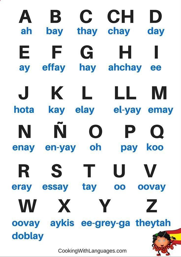 Spanish Alphabet Cheat Sheet #spanishalphabet | Spanish ...