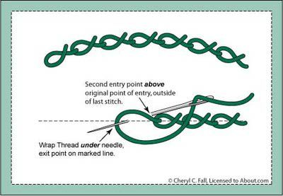 Twisted Chain Stitch - Directions for Working the Twisted Chain Stitch