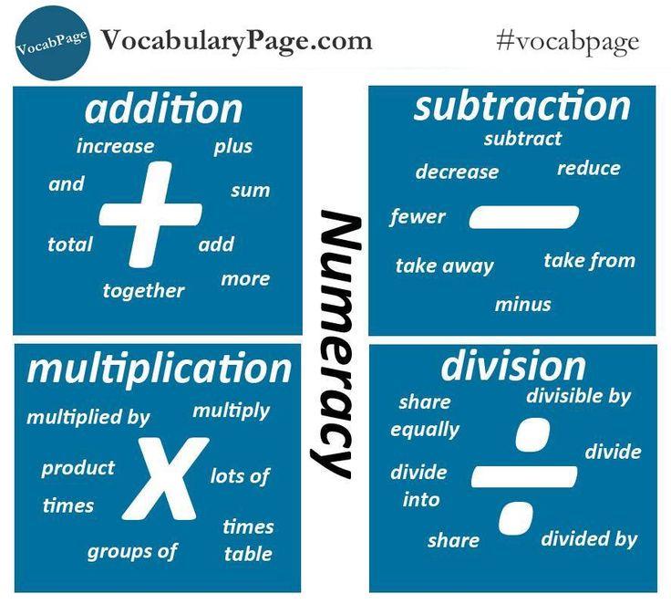 Vocabulary: Numeracy