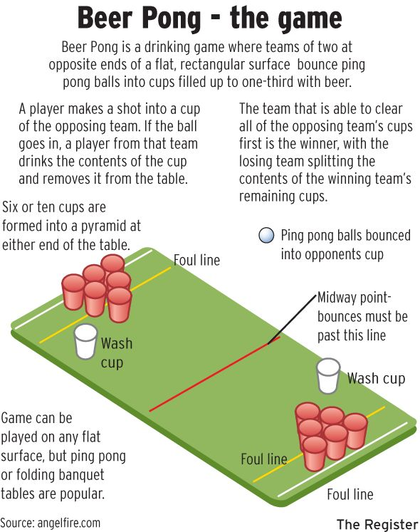 an overview of the rules of beer pong America's pastime meets a party classic in this spirited baseball-themed beer  pong set  click here to see the rules of the game some of our staff were lucky.