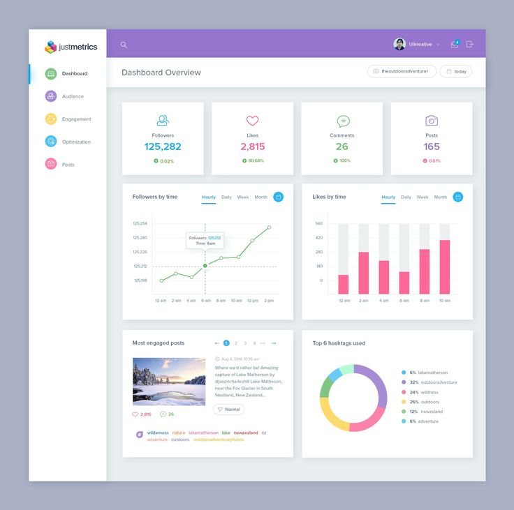 25 best ideas about dashboard interface on pinterest dashboard design dashboard ui and