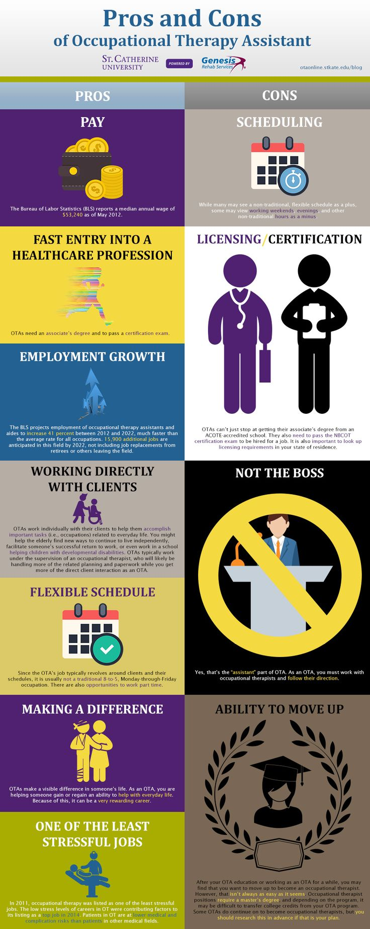 occupational therapy career options You could also start out as an occupational therapy support worker with support from your employer, you could take a degree while you're working and then register with the hcpc health careers has information about occupational therapy careers.