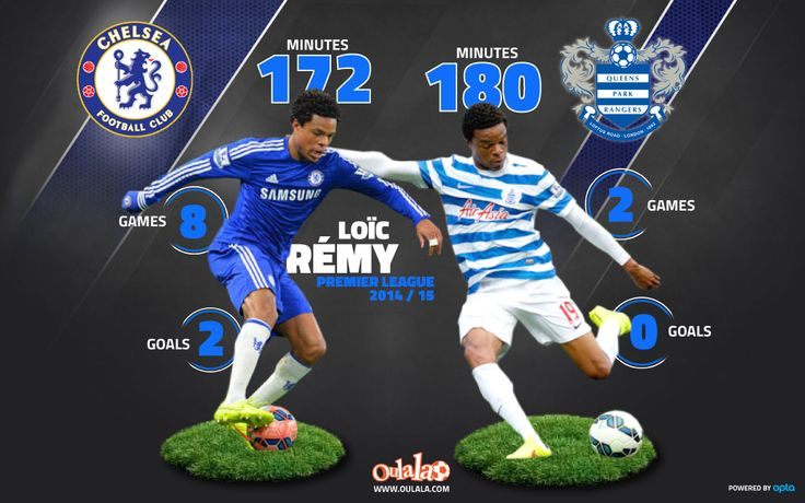 Loic Remy played more minutes for Queens Park Rangers in two games than he did for Chelsea in eight games.
