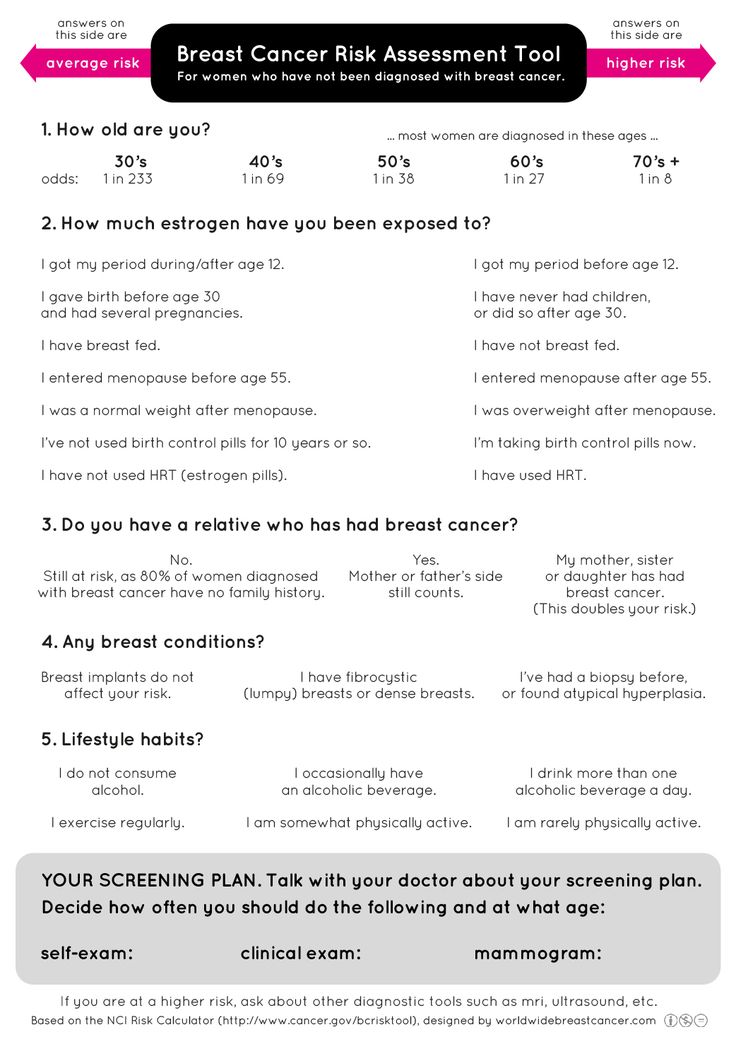 32 best breast cancer awareness images on Pinterest Breast - risk assessment form