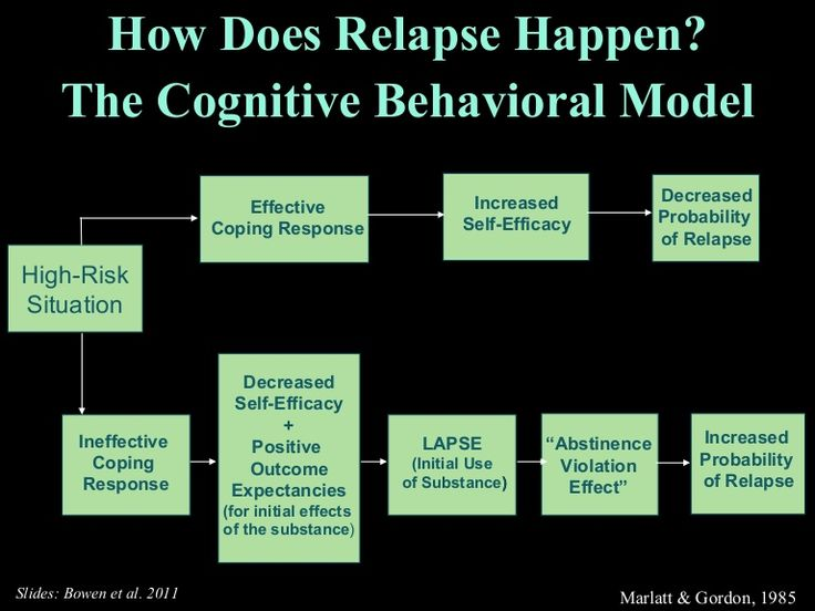 Mindfulness-Based Relapse Prevention by problemgamblingprevention via slideshare