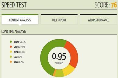 Website Analysis Tools: 7 Powerful and Free Website Analytics Tools