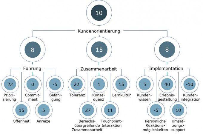 Customer-Centricity-Score_Faktoren