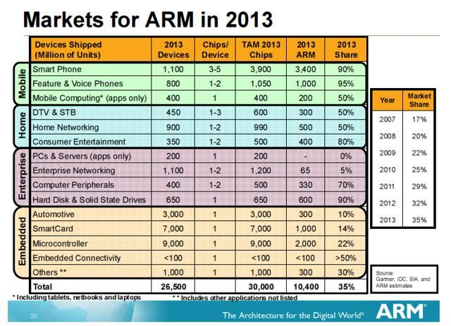 Disagree..but its interesting press:  ARM Holdings plc (ADR) (ARMH) news: ARM Holdings Stock Is Overvalued By The Market - Seeking Alpha