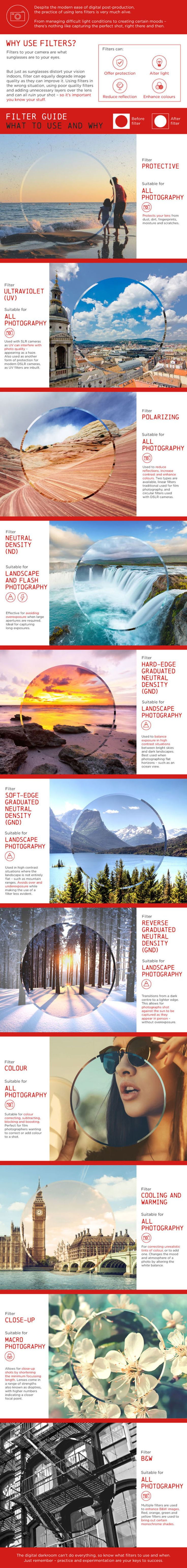 What Lens Filter To Use And Why | Infographic - UltraLinx