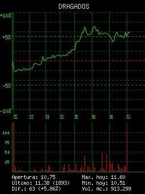 BOLSAGRAFICA.COM : Grafico de TutorialesHoy. Cotizaciones de bolsa con gráficos en tiempo real. Gráficos de bolsa. Graficas de evolución. Graficas intradia. Cotizacion .Charts.