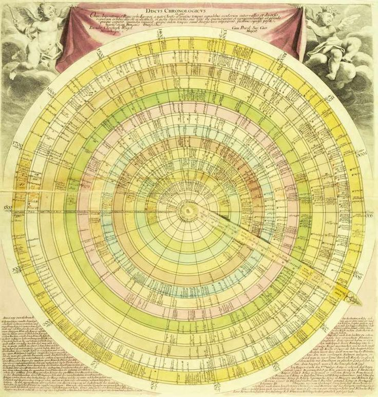 Cartographies of Time: A Visual History of the Timeline | Brain Pickings Discus chronologicus by German engraver Christoph Weigel, published in the early 1720s, is a paper chart with a pivoting central arm. Rings represent kingdoms, radial wedges represent centuries, and the names of kingdoms are printed on the moveable arm.