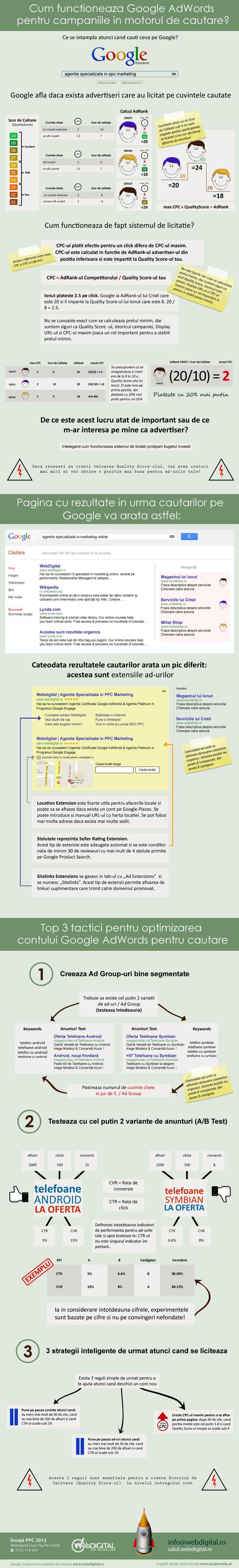 Google AdWords intr-un infografic by Dragos Smeu, www.smeu.ro