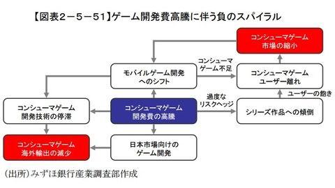 みずほ銀行の日本ゲーム産業衰退についてまとめた資料が話題に : IT速報