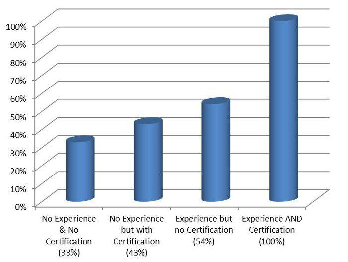 medical assistant job requirements