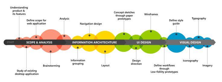 El camino que el diseñado debería transitar.