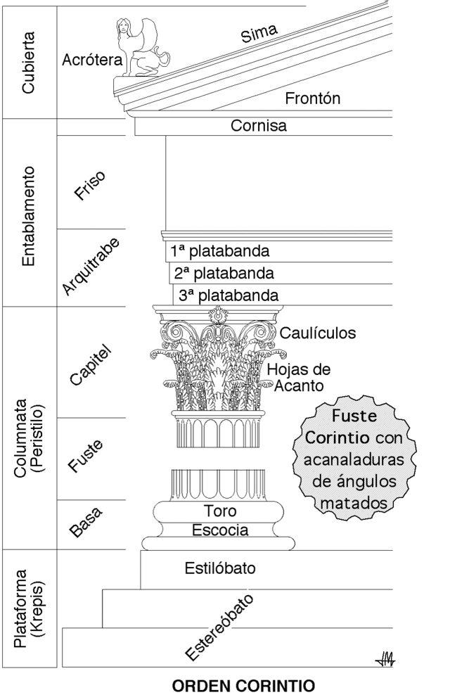 Orden corintio - Arquitectura en la Antigua Grecia - Wikipedia, la enciclopedia libre