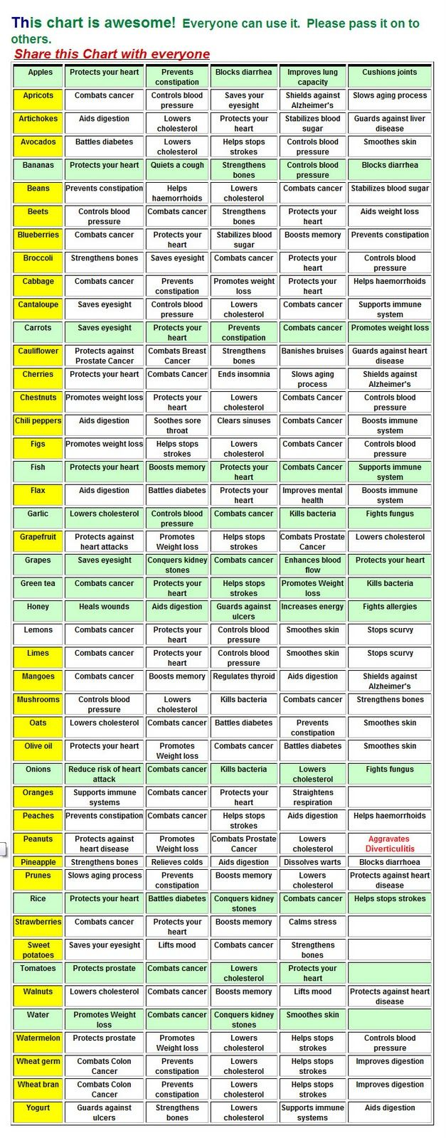 My friend Flux sent me this chart in an email. It lists tons of veggies and their healing/ preventive properties. I'm not a particularly hea...