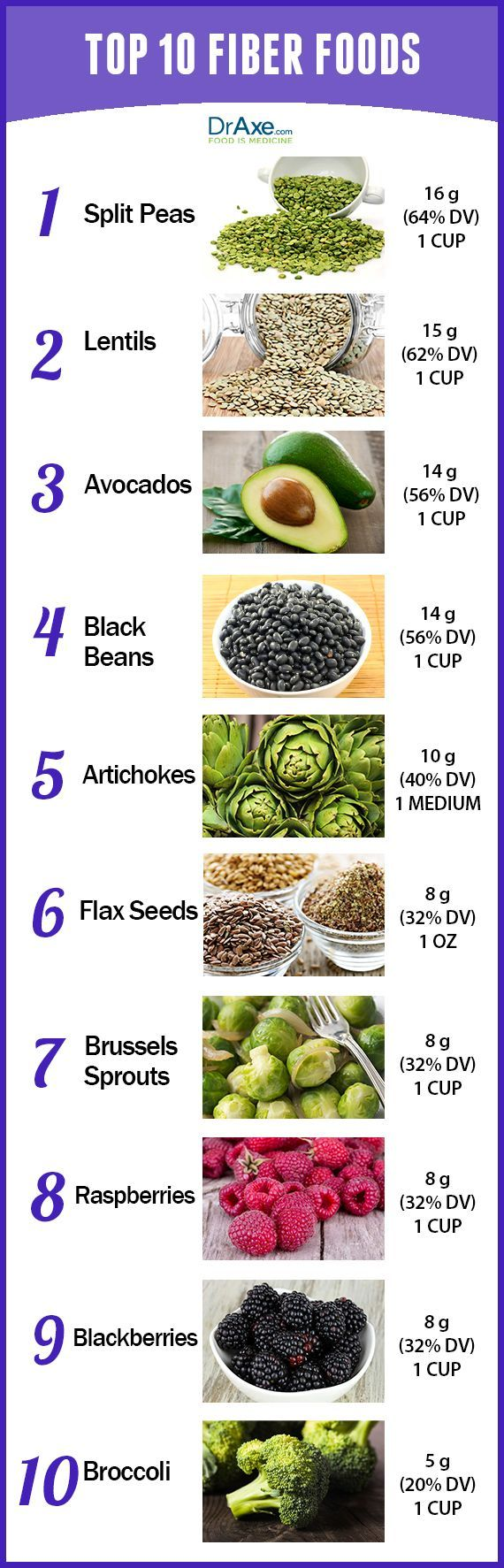 Top 10 High Fiber Foods Fiber is great for digestive health, weight loss, and heart health. Are you consuming enough fiber-rich foods? Try and consume 2-3 servings from this high fiber foods list and around 30-40g of fiber per day.