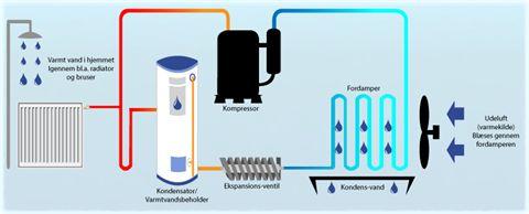 Luft Til Vand - varmepumpe