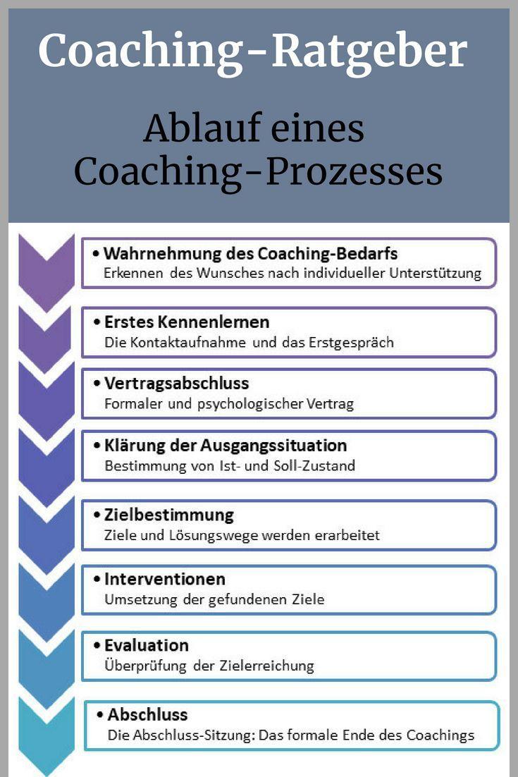 Wie läuft ein Coaching in der Praxis ab? Wir stellen Ihnen die verschiedenen Phasen eines Coaching-Prozesses exemplarisch vor.