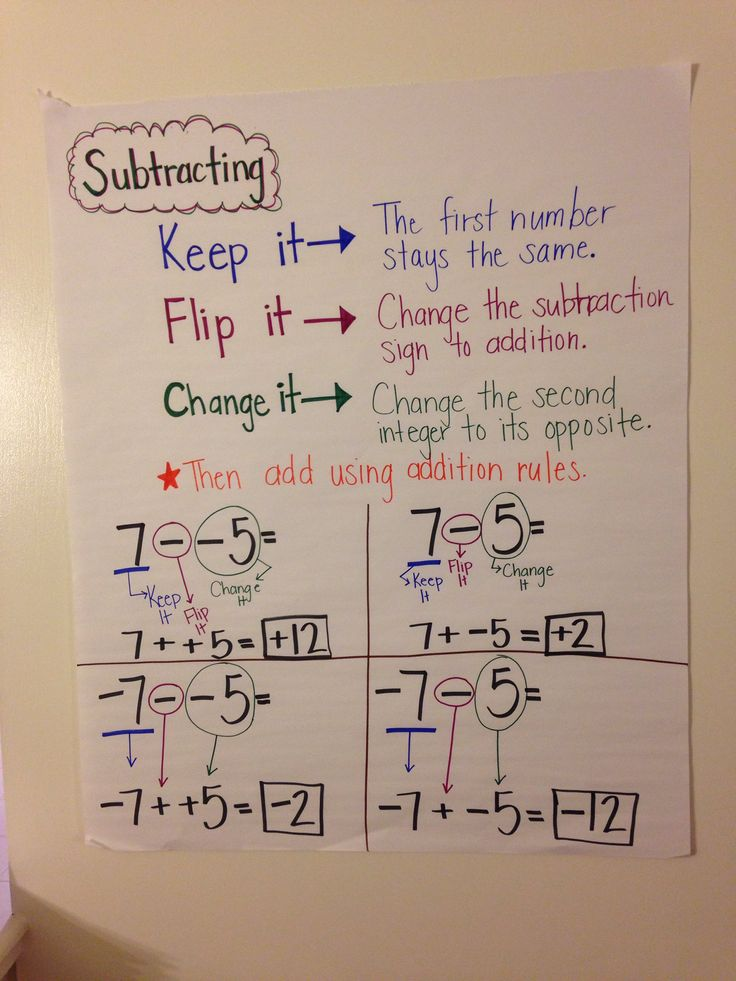 Anchor chart for subtracting integers.