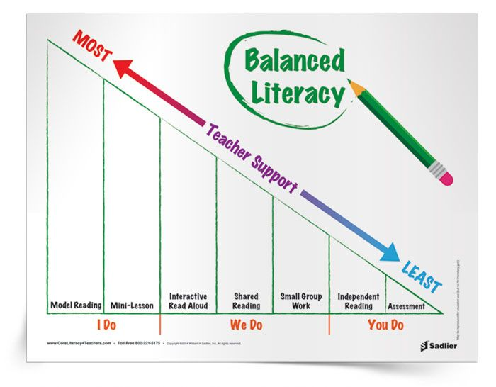balanced literacy instruction model approach