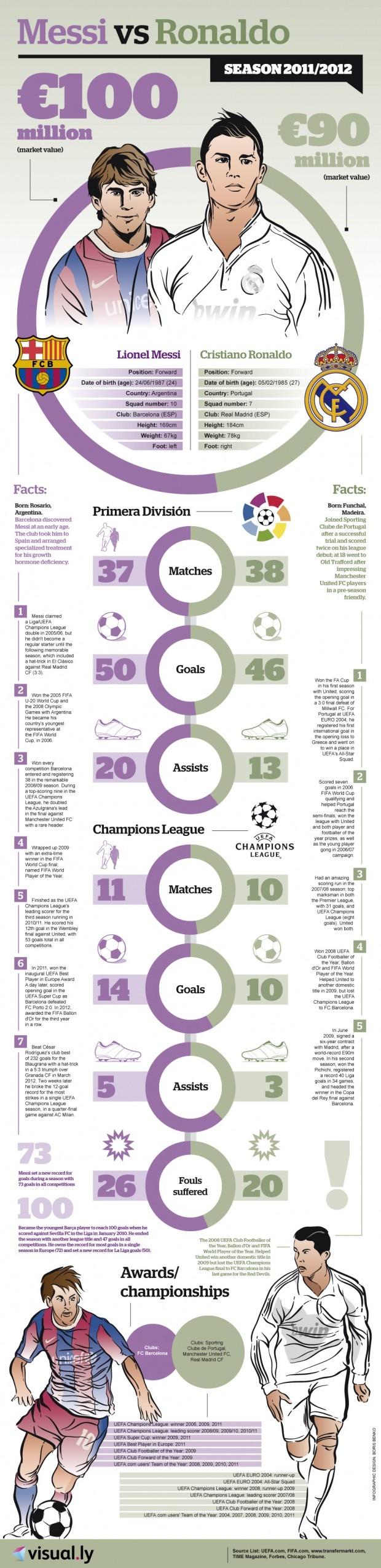 ¿Messi o Ronaldo? ¿Quién es mejor?