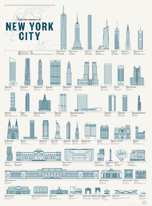 Splendid Structures of New York City, el póster dibujado de los edificios de Nueva York