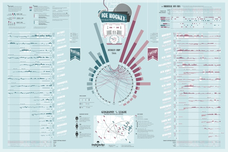 Probably the most detailed Hockey history infographic poster I've seen!