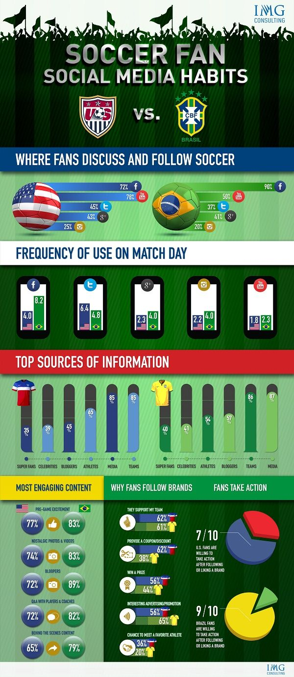 Soccer Fan Social Media Habits (US vs. Brazil) - via IMG Consulting