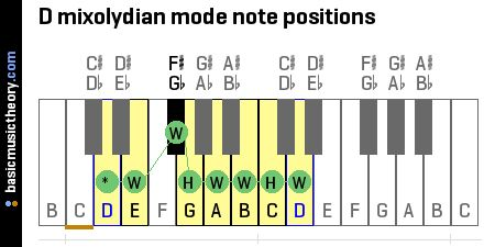 D mixolydian mode note positions