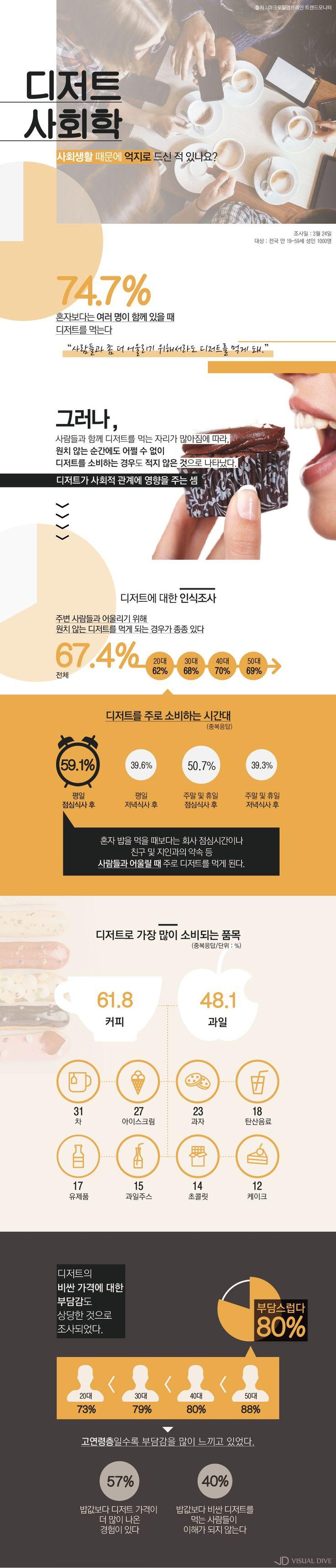 """성인 75% """"사회생활 때문에 억지로 디저트 먹었다"""" [인포그래픽] #dessert / #Infographic ⓒ 비주얼다이브 무단 복사·전재·재배포 금지"""