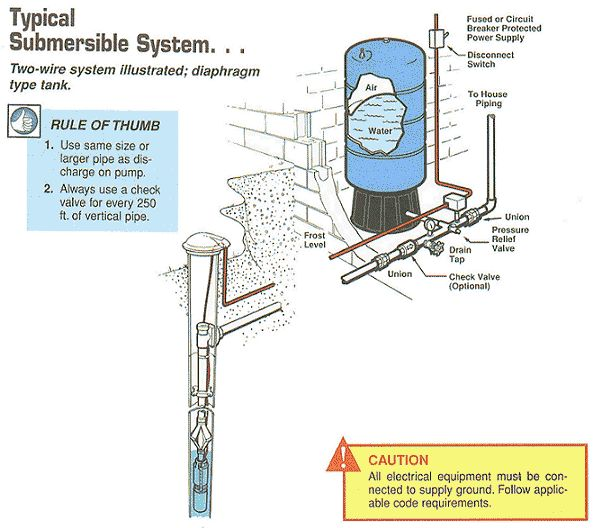 typical wiring diagram for a house maestro dimmer well pump pipe size submersible system two wire illustrated diaphragm water plumbing