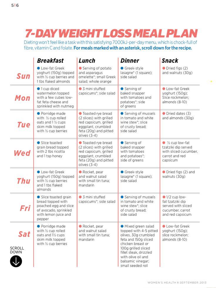 7 day| 7000kj a day | Mediterranean diet | Women's health ...