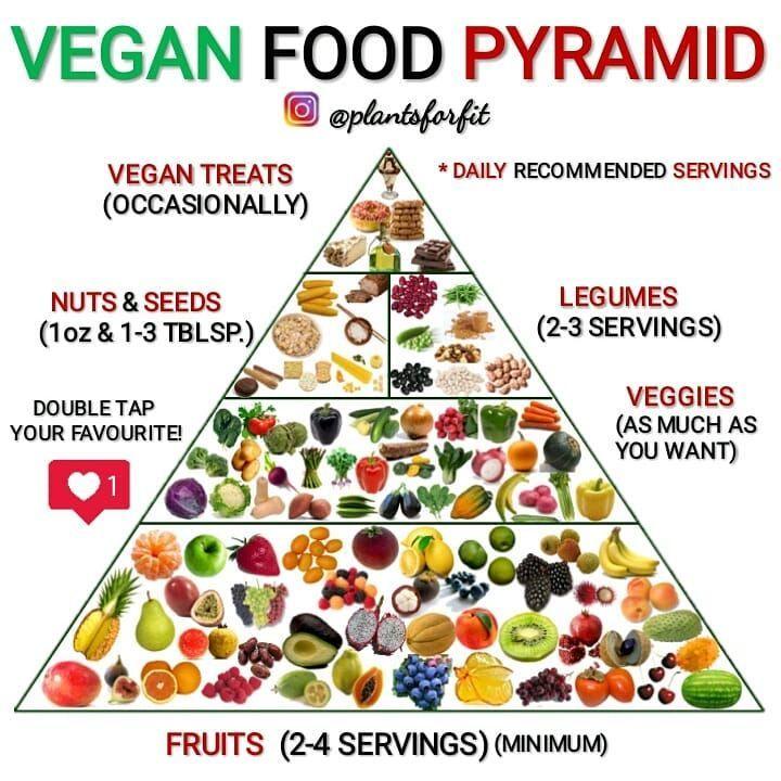 Food Pyramid In 2020 Vegan Food Pyramid Food Pyramid Vegan Recipes