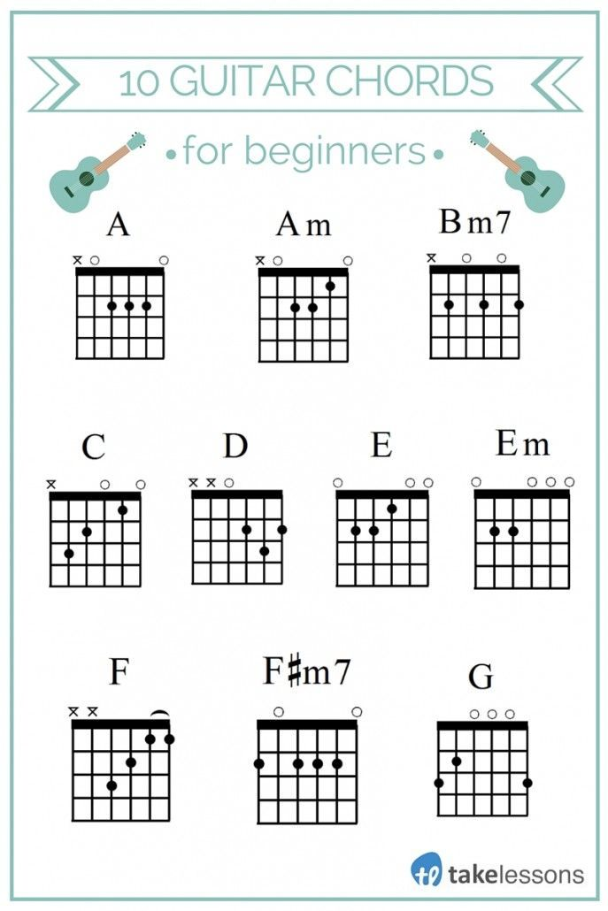 A Am Bm7 C D E Em F F M7 G Guitar Chords For Beginners Learn Discover How Easy To Play Gu Basic Guitar Chords Chart Guitar Chords Beginner G Guitar Chord