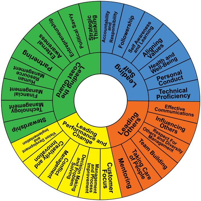 Competency Based Interview - Competency Wheel Get your dream job and we will help you travel the world for little to no money http://recruitingforgood.com/